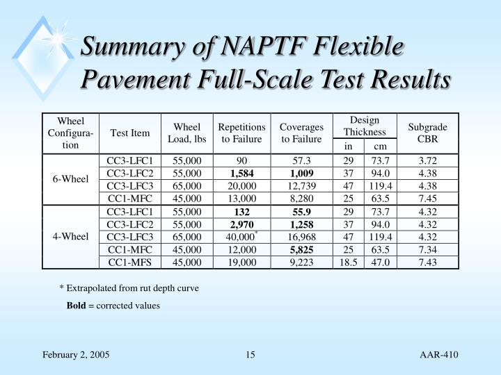 Summary of NAPTF Flexible Pavement Full-Scale Test Results