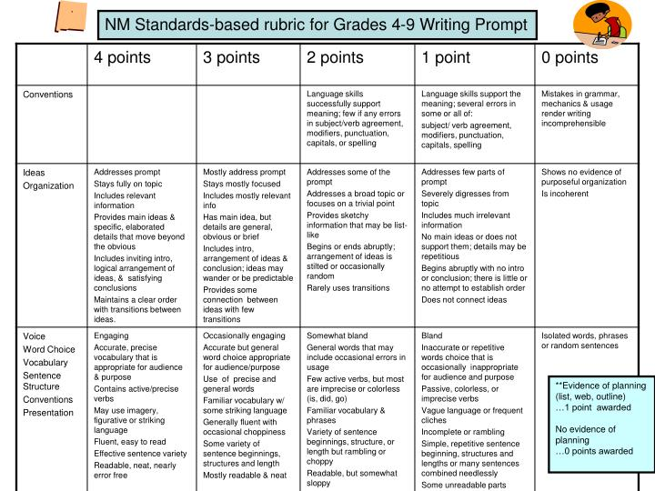 NM Standards-based rubric for Grades 4-9 Writing Prompt