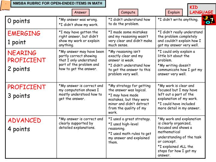 NMSBA RUBRIC FOR OPEN-ENDED ITEMS IN MATH