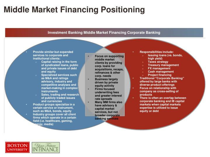 Middle Market Financing Positioning