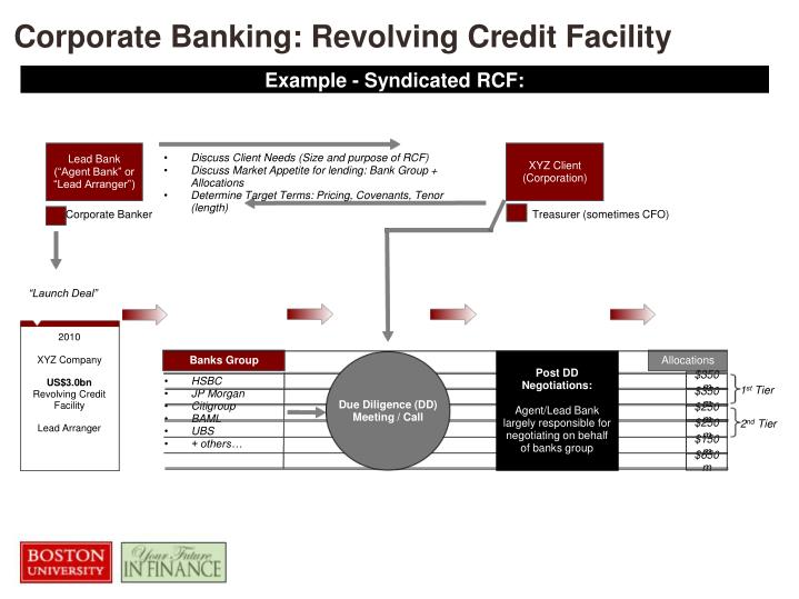 Corporate Banking: Revolving Credit Facility