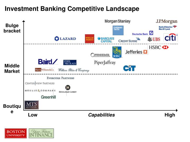 Investment Banking Competitive Landscape