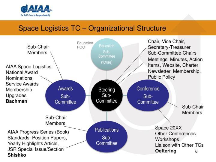 Space Logistics TC – Organizational Structure