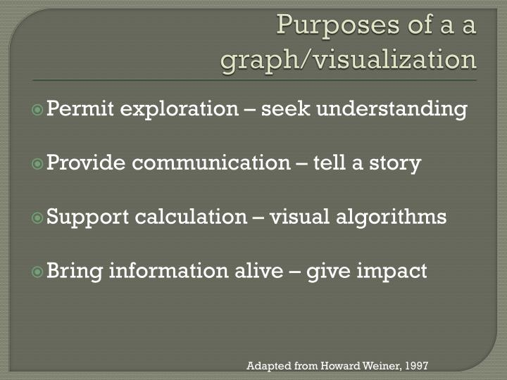 Purposes of a a graph/visualization