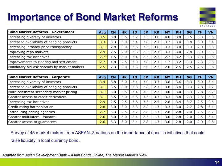 Importance of Bond Market Reforms