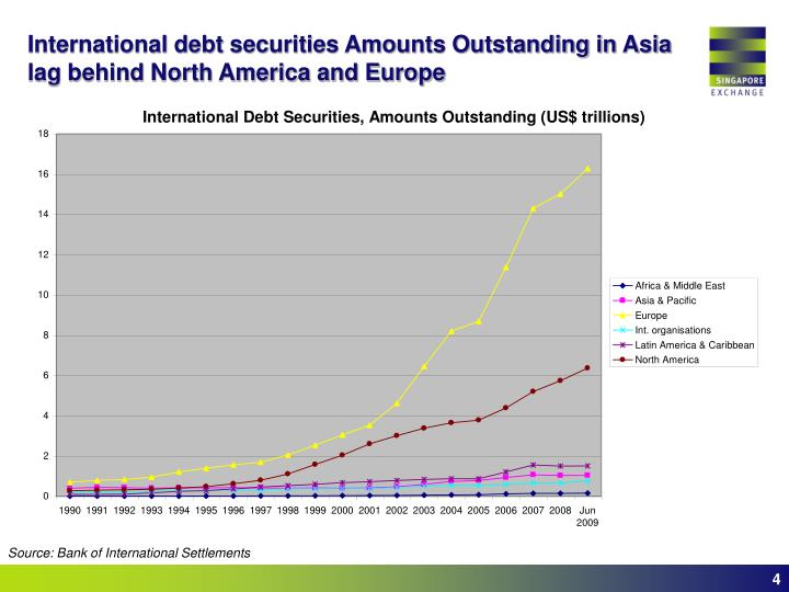 International debt securities Amounts Outstanding in Asia lag behind North America and Europe