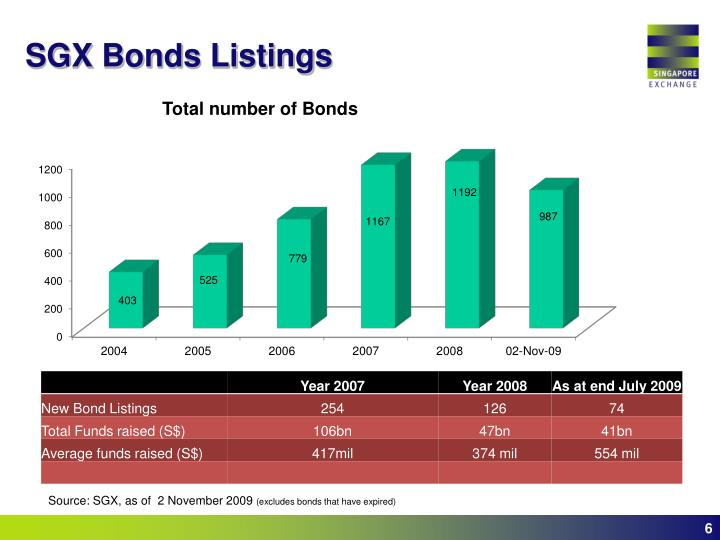 SGX Bonds Listings
