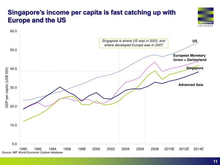 Singapore's income per capita is fast catching up with Europe and the US