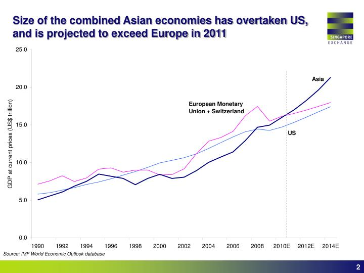 Size of the combined asian economies has overtaken us and is projected to exceed europe in 2011