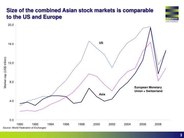 Size of the combined asian stock markets is comparable to the us and europe