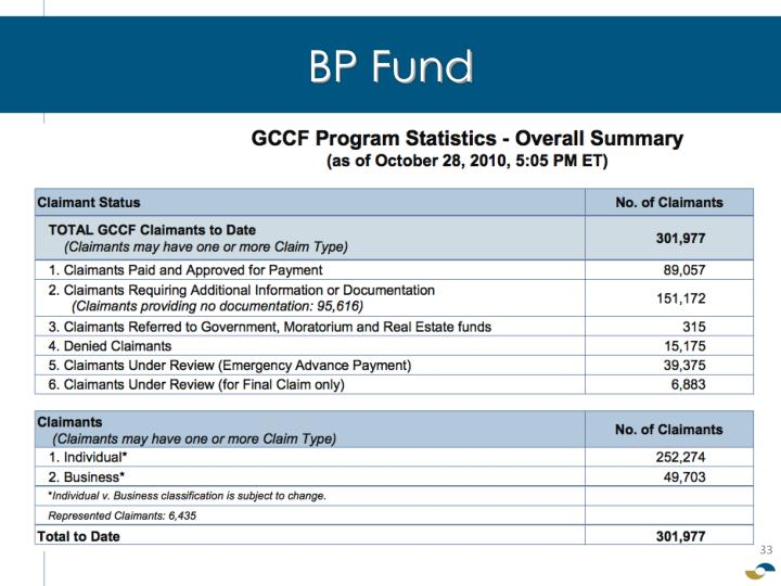 BP Fund