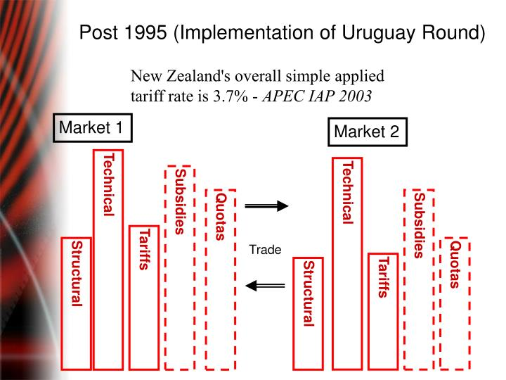 Post 1995 (Implementation of Uruguay Round)
