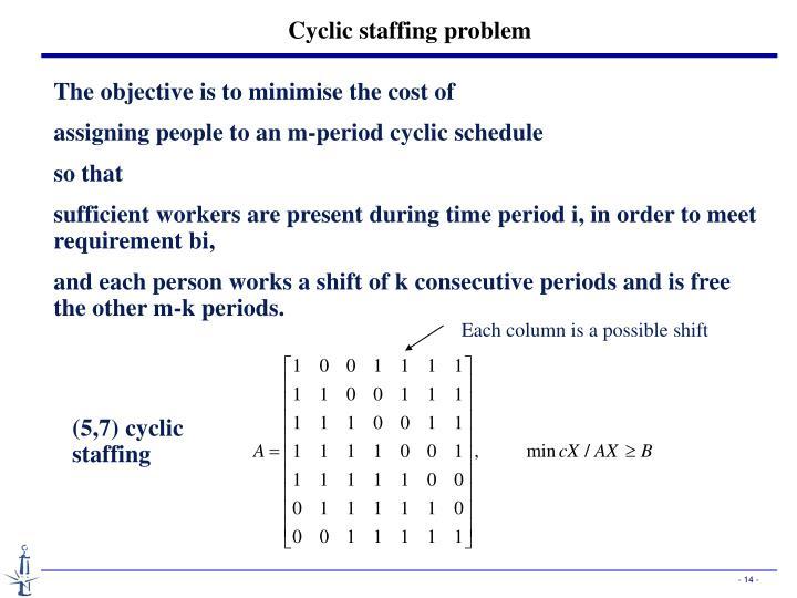 Cyclic staffing problem
