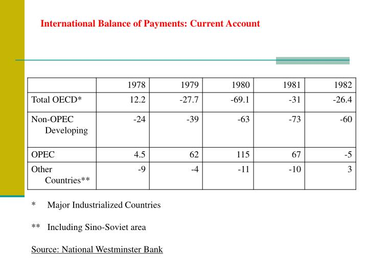International Balance of Payments: Current Account