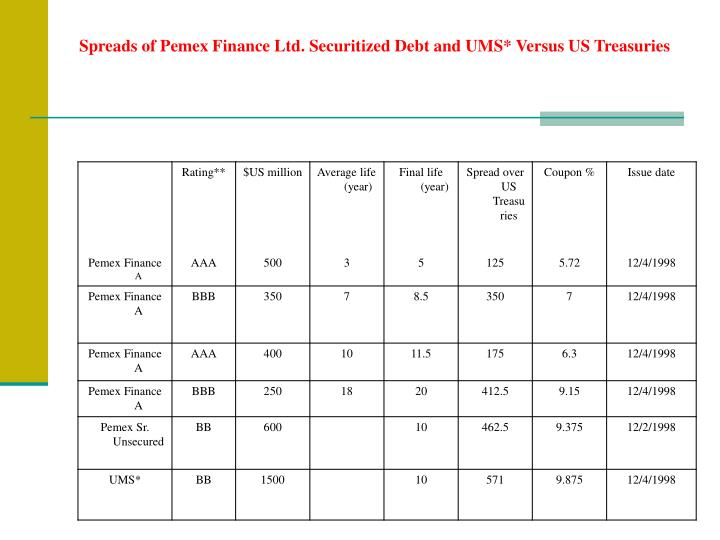 Spreads of Pemex Finance Ltd. Securitized Debt and UMS* Versus US Treasuries
