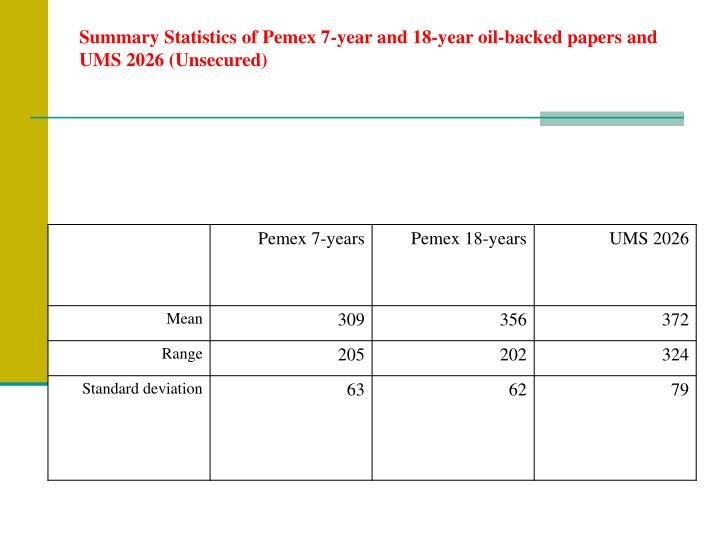 Summary Statistics of Pemex 7-year and 18-year oil-backed papers and UMS 2026 (Unsecured)