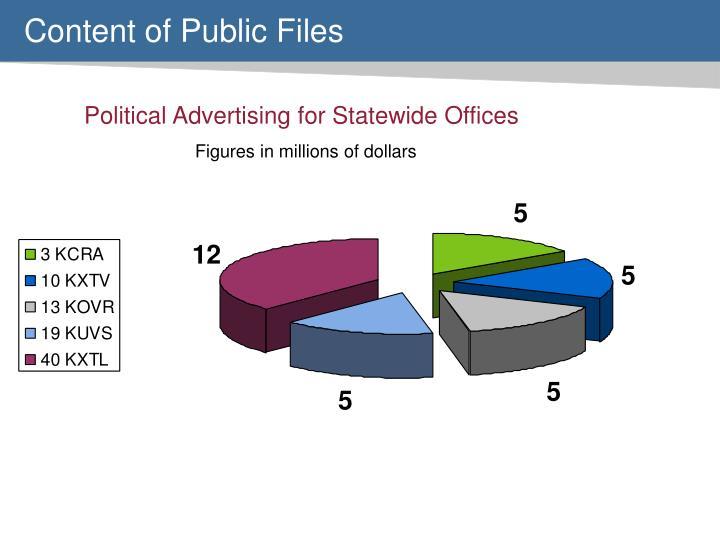 Content of Public Files