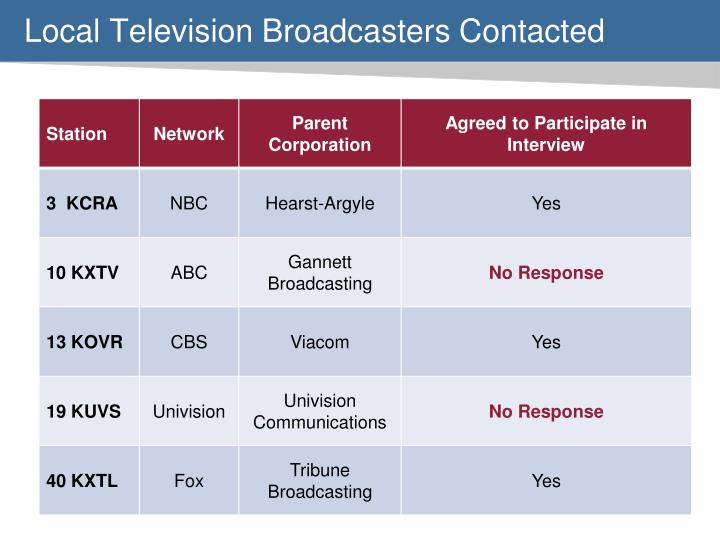 Local Television Broadcasters Contacted
