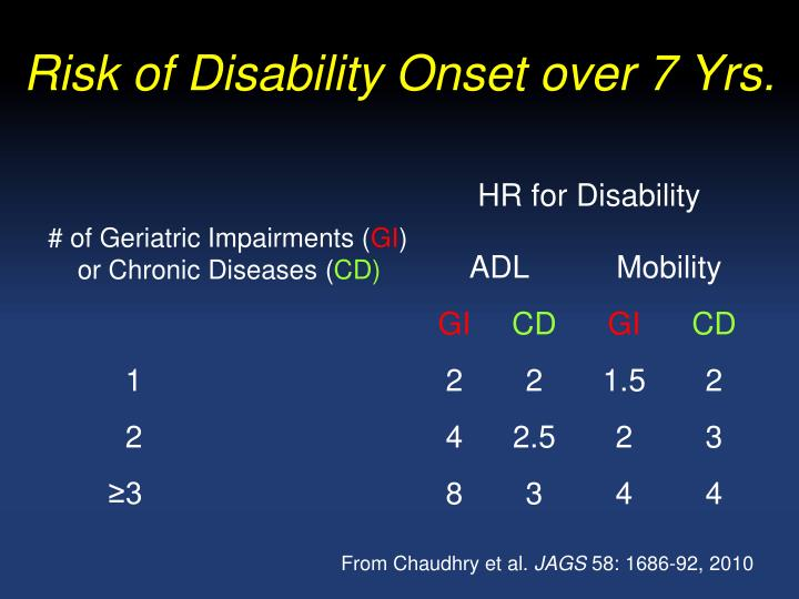 Risk of Disability Onset over 7 Yrs.