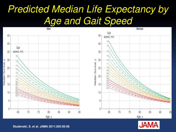 Predicted Median Life Expectancy by Age and Gait Speed