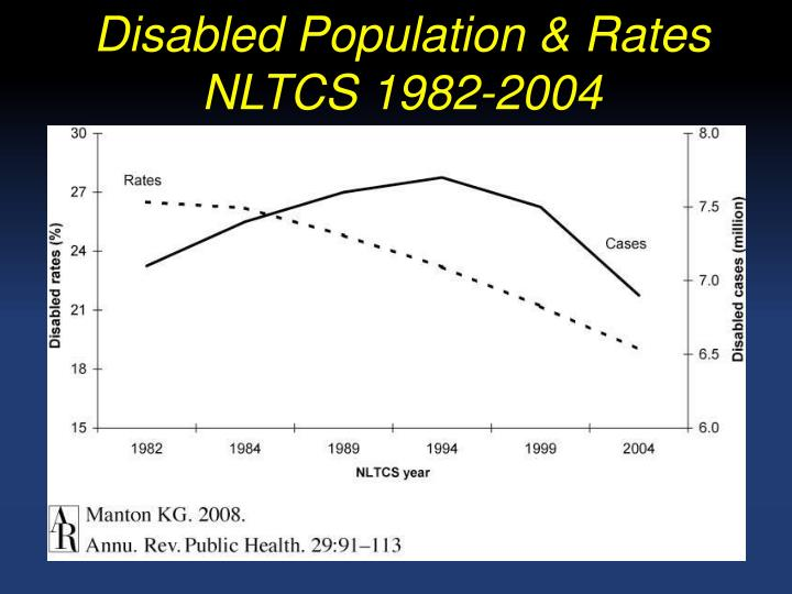 Disabled Population & Rates