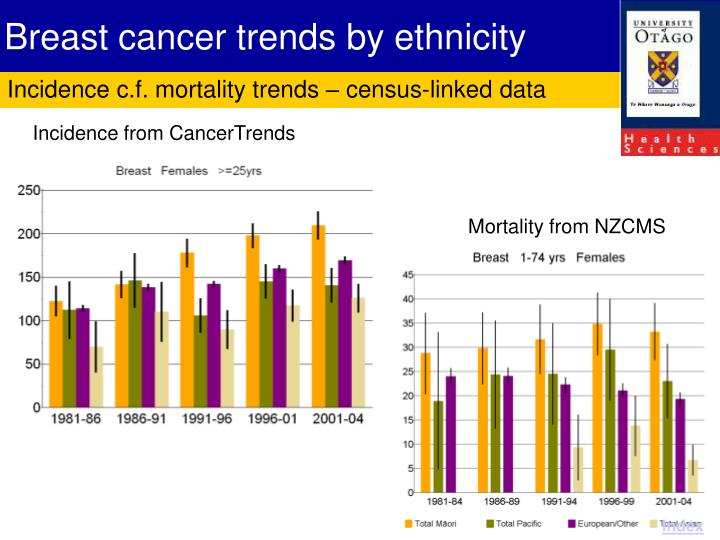 Breast cancer trends by ethnicity