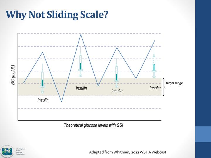 Why Not Sliding Scale?