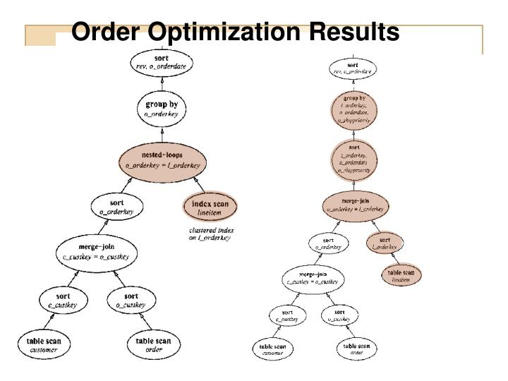 Order Optimization Results