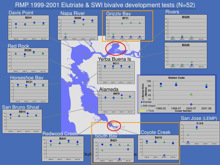 RMP 1999-2001 Elutriate & SWI bivalve development tests (N=52)