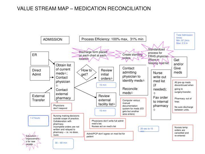 VALUE STREAM MAP – MEDICATION RECONCILIATION