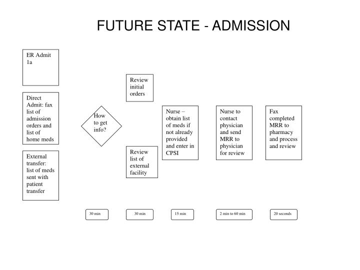 FUTURE STATE - ADMISSION