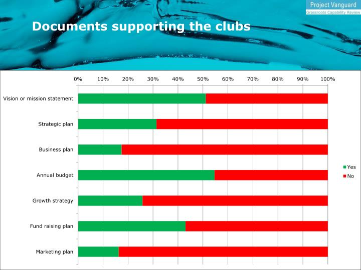 Documents supporting the clubs