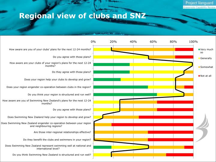 Regional view of clubs and SNZ
