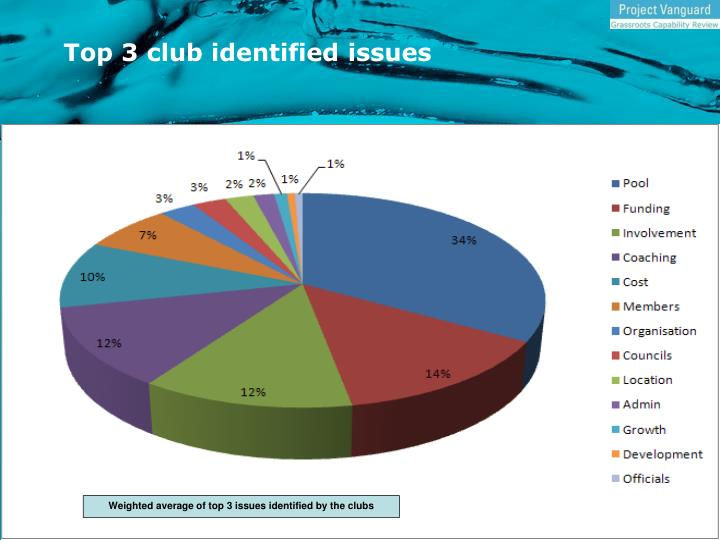 Top 3 club identified issues