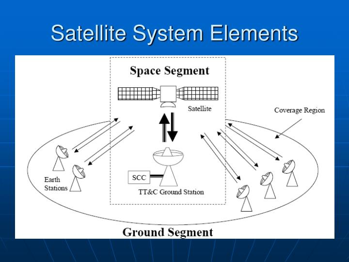 Satellite System Elements