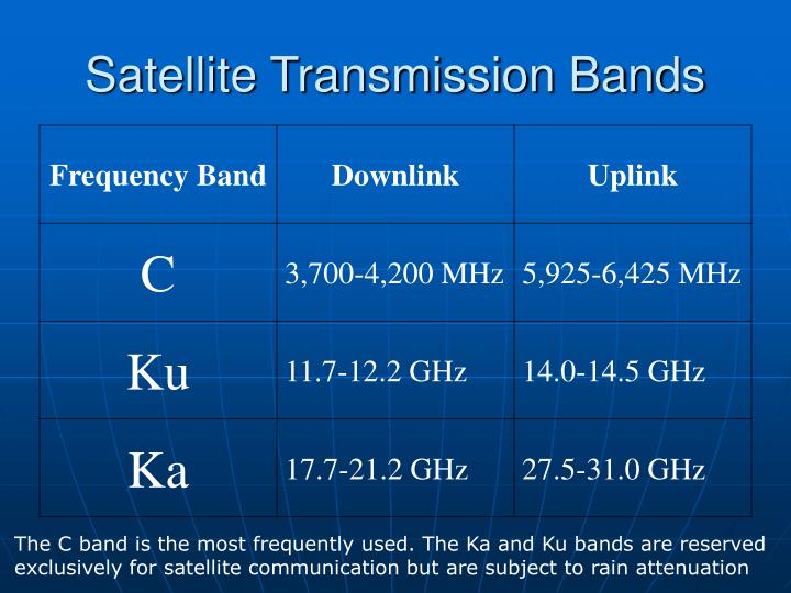 Satellite Transmission Bands