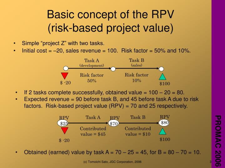 Basic concept of the rpv risk based project value