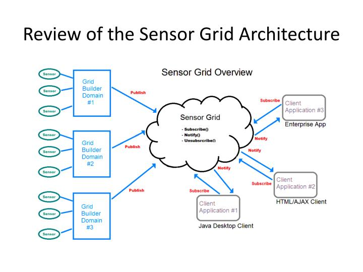 Review of the Sensor Grid Architecture