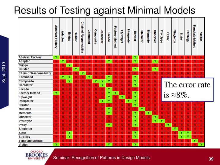 Results of Testing against Minimal Models