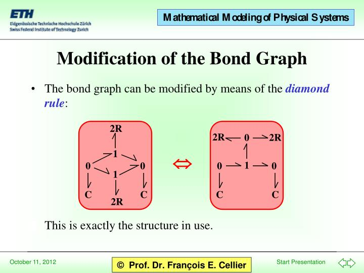 The bond graph can be modified by means of the