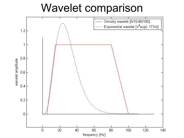 Wavelet comparison