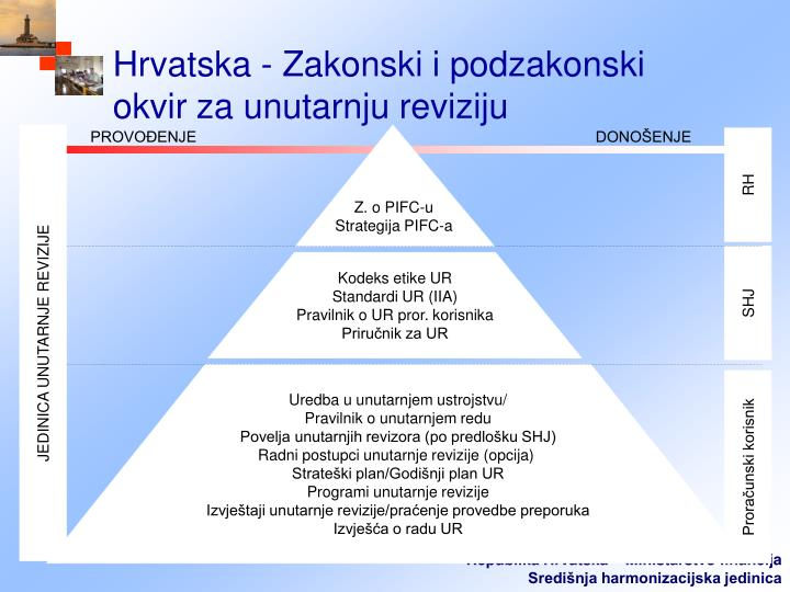 Hrvatska - Zakonski i podzakonski okvir za unutarnju reviziju