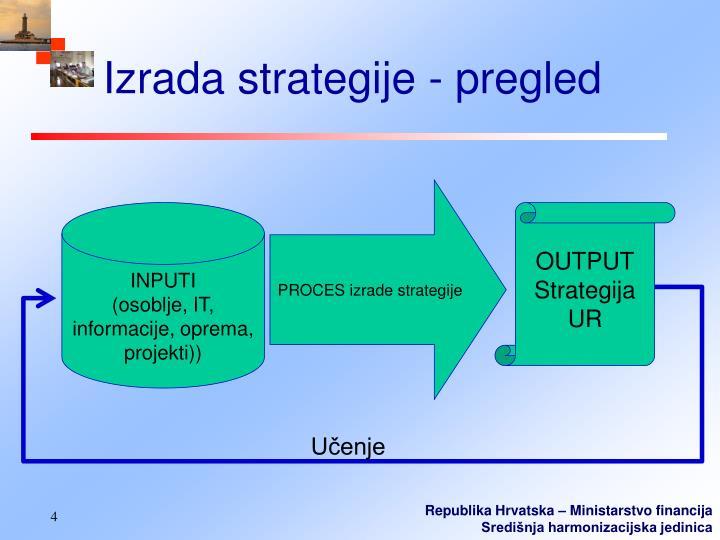 Izrada strategije - pregled