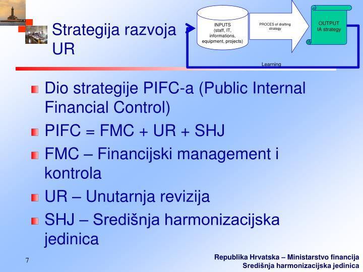Strategija razvoja