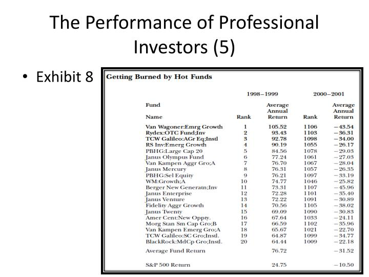 The Performance of Professional Investors (5)