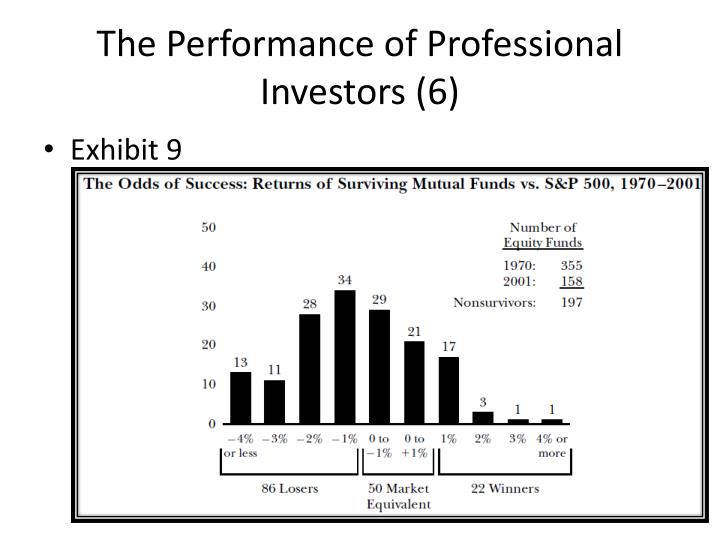 The Performance of Professional Investors (6)