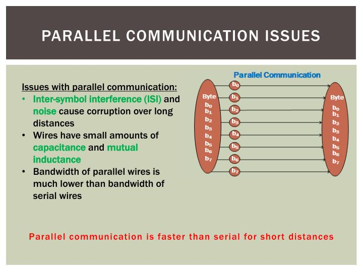 Parallel Communication Issues