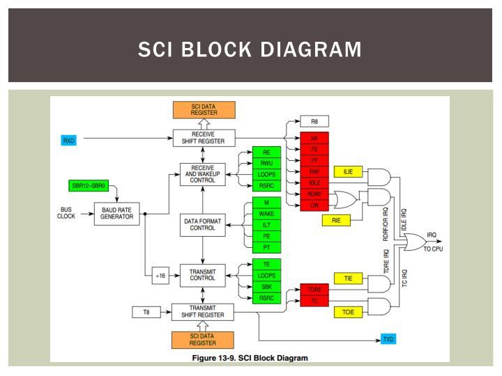 SCI Block Diagram