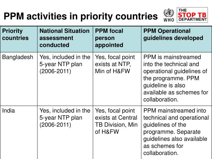 PPM activities in priority countries