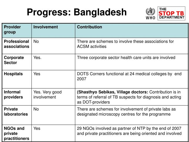 Progress: Bangladesh
